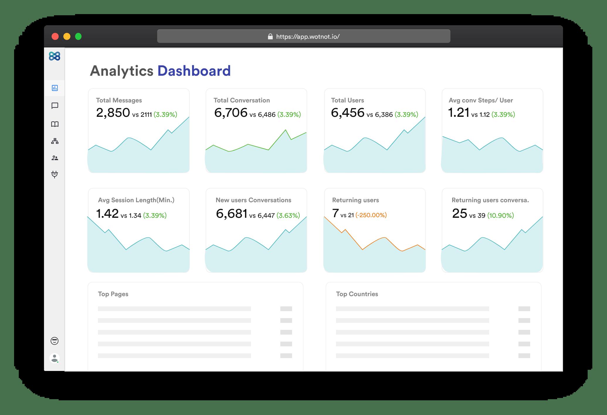 Chatbot Analytics