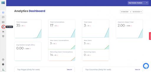 WotNot Analytics Dashboard